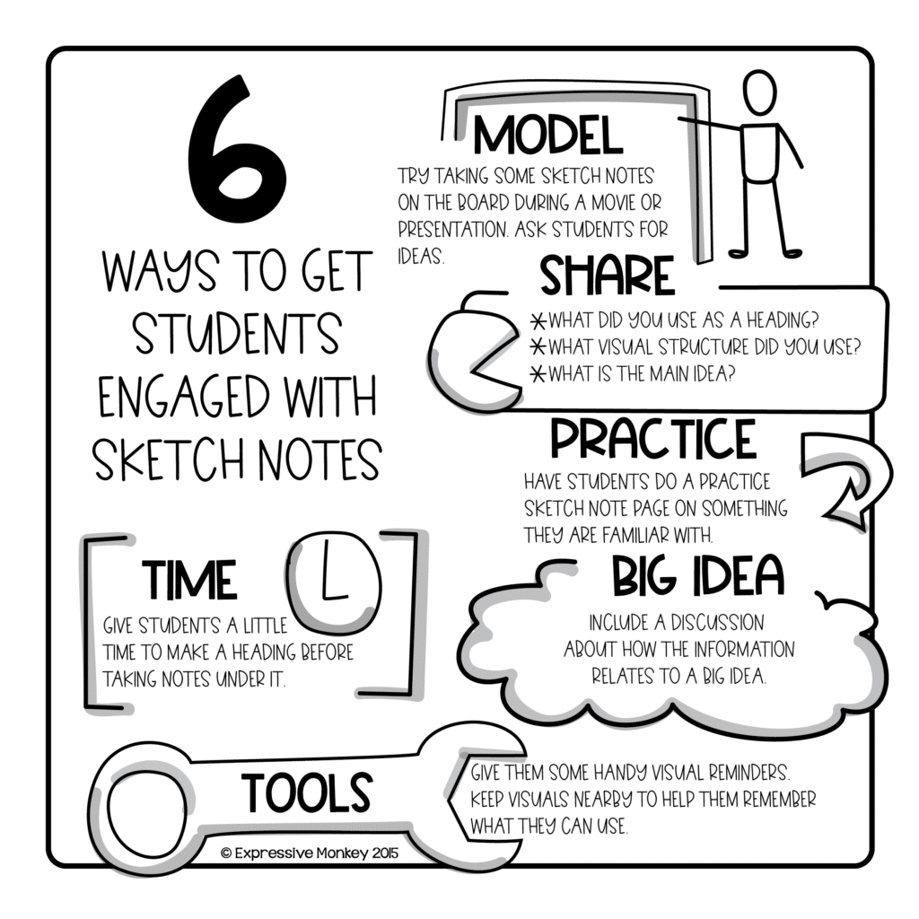 sketch note style image of - tips for teaching sketch notes - 6 ways to get students engaged with sketch notes: model, share, practice, big idea, time, tools.