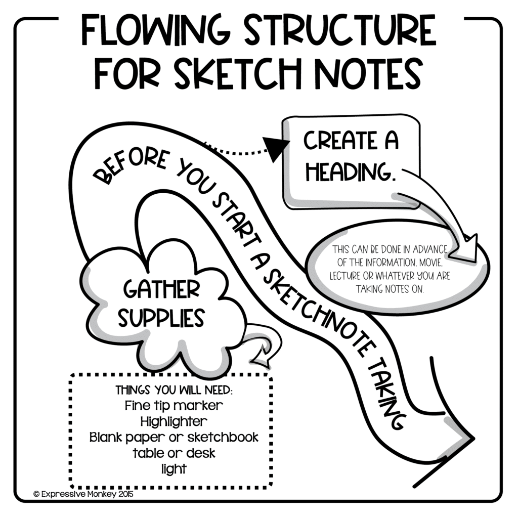 The Flowing Structure for Sketch Notes